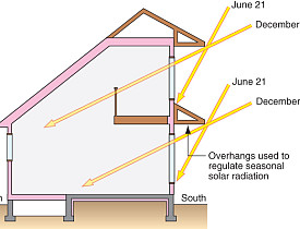 Knowing the angle of the sun makes a difference in passive solar design.