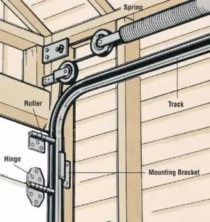 Replacing Garage Door Springs Articles