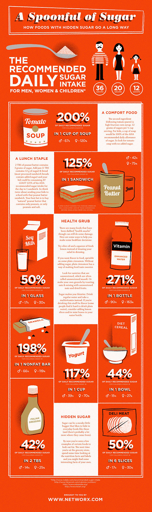 Healthy Foods That Contain Hidden Sugar